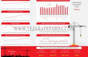 شاخص قیمت نهادههای ساختمانهای مسکونی شهر تهران