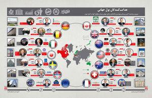 هدایت کنندگان پول جهانی